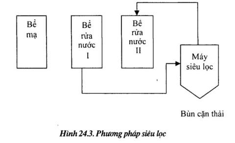 xu-ly-nuoc-thai-kim-loai-nang1