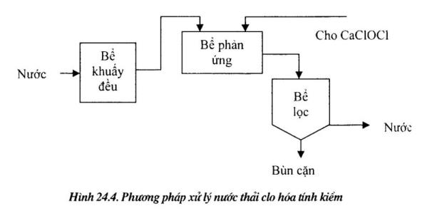 xu-ly-nuoc-thai-xianua1
