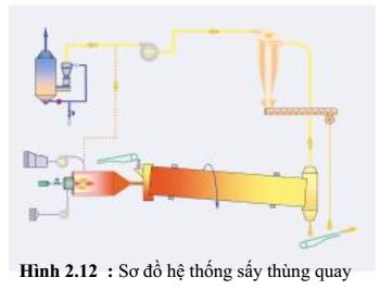 qphuong-phap-say-2