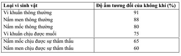 qtieu-chuan-danh-gia-thuc-pham-say-3