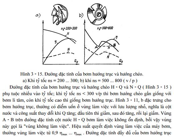 dac-tinh-cua-may-bom-canh-quat36