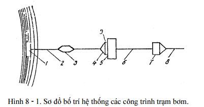 he-thong-cong-trinh-may-bom 1