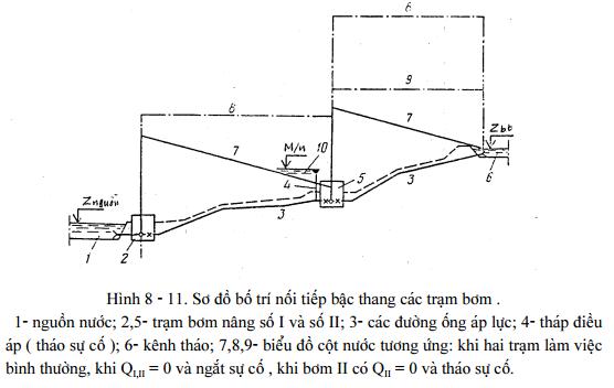 he-thong-cong-trinh-may-bom 13