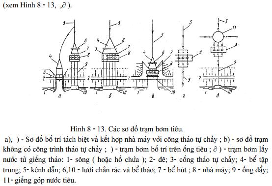 he-thong-cong-trinh-may-bom 15