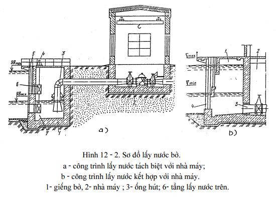 cong-trinh-lay-nuoc-va-thao-nuoc-cua-tram-bom3