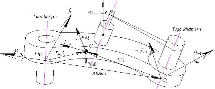 qphuongphap-euler-1